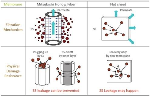 راکتور بیولوژیکی غشایی